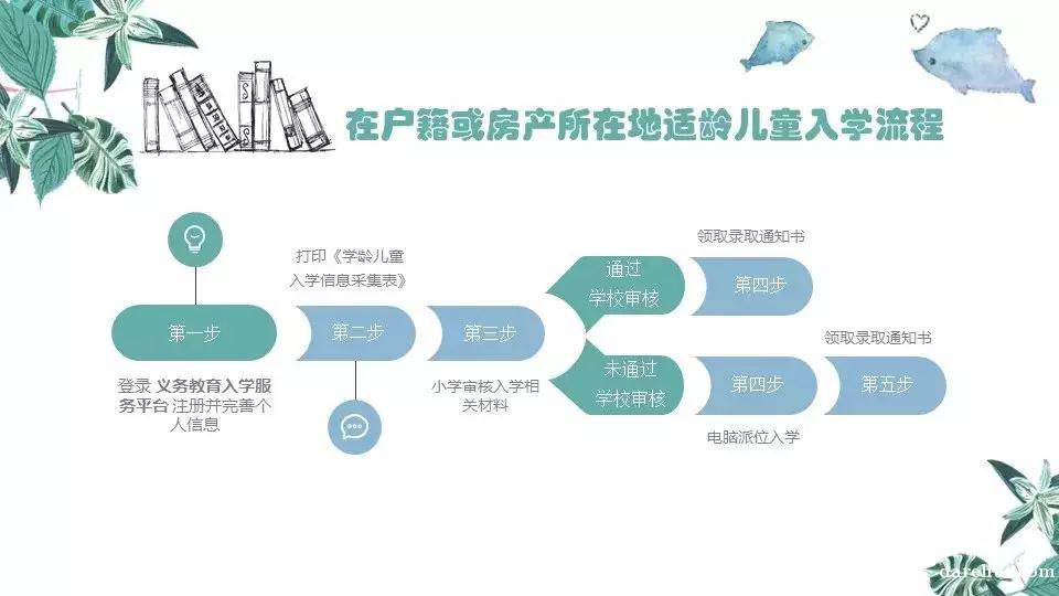 2018年北京东城区幼升小入学政策汇总